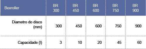 tabela_Bexroller