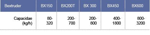 tabela_Bextruder