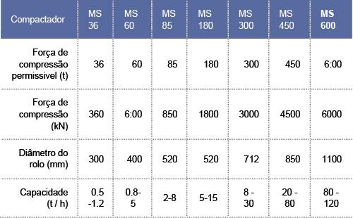 tabela_compactador