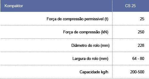tabela_kompactor
